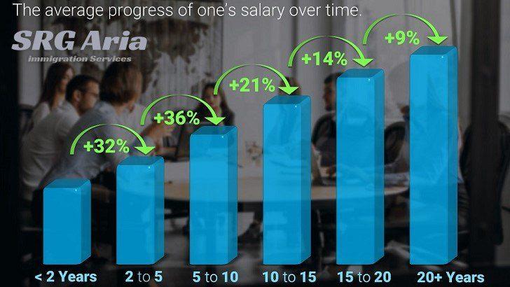 حقوق و درآمد کارشناسان علوم آزمایشگاهی در سوئد