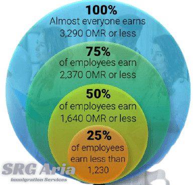میزان حقوق و درآمد پرستاران در عمان