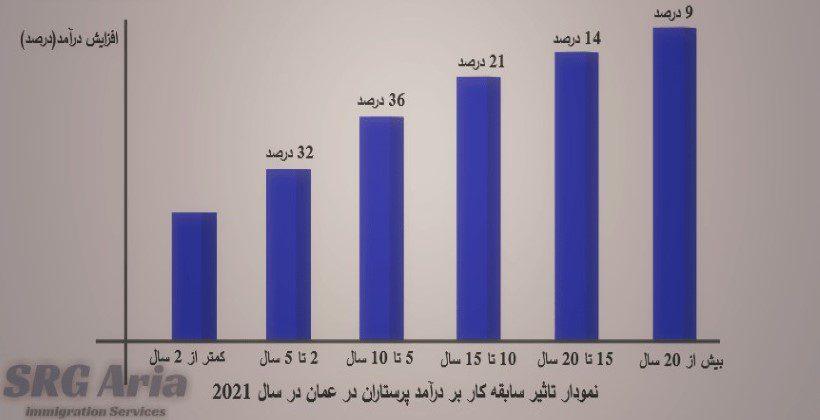 نمودار تاثیر سابقه کار بر حقوق و درآمد پرستاران در عمان